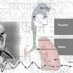 Atem, Pranayama, Psyche - wie Pranayama entsteht